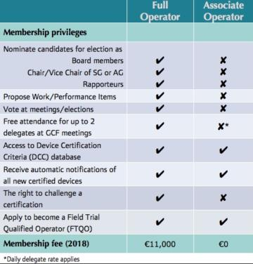 GCF operator membership privileges