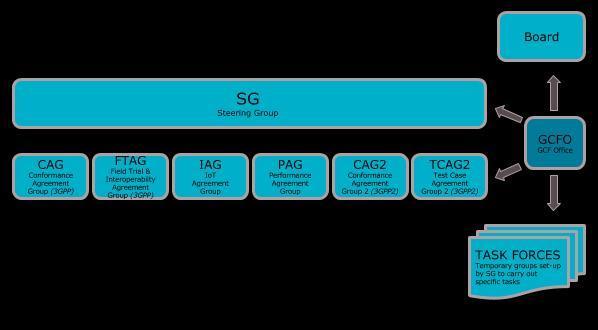 GCF organisation chart